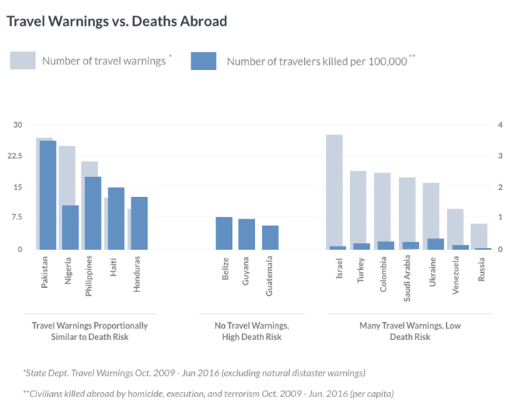 Travel Warnings vs. Deaths Abroad