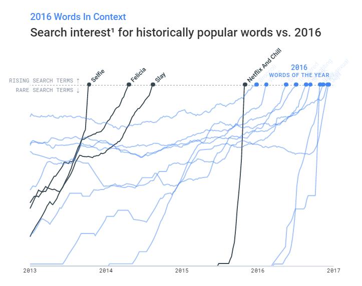 popular words vs 2016