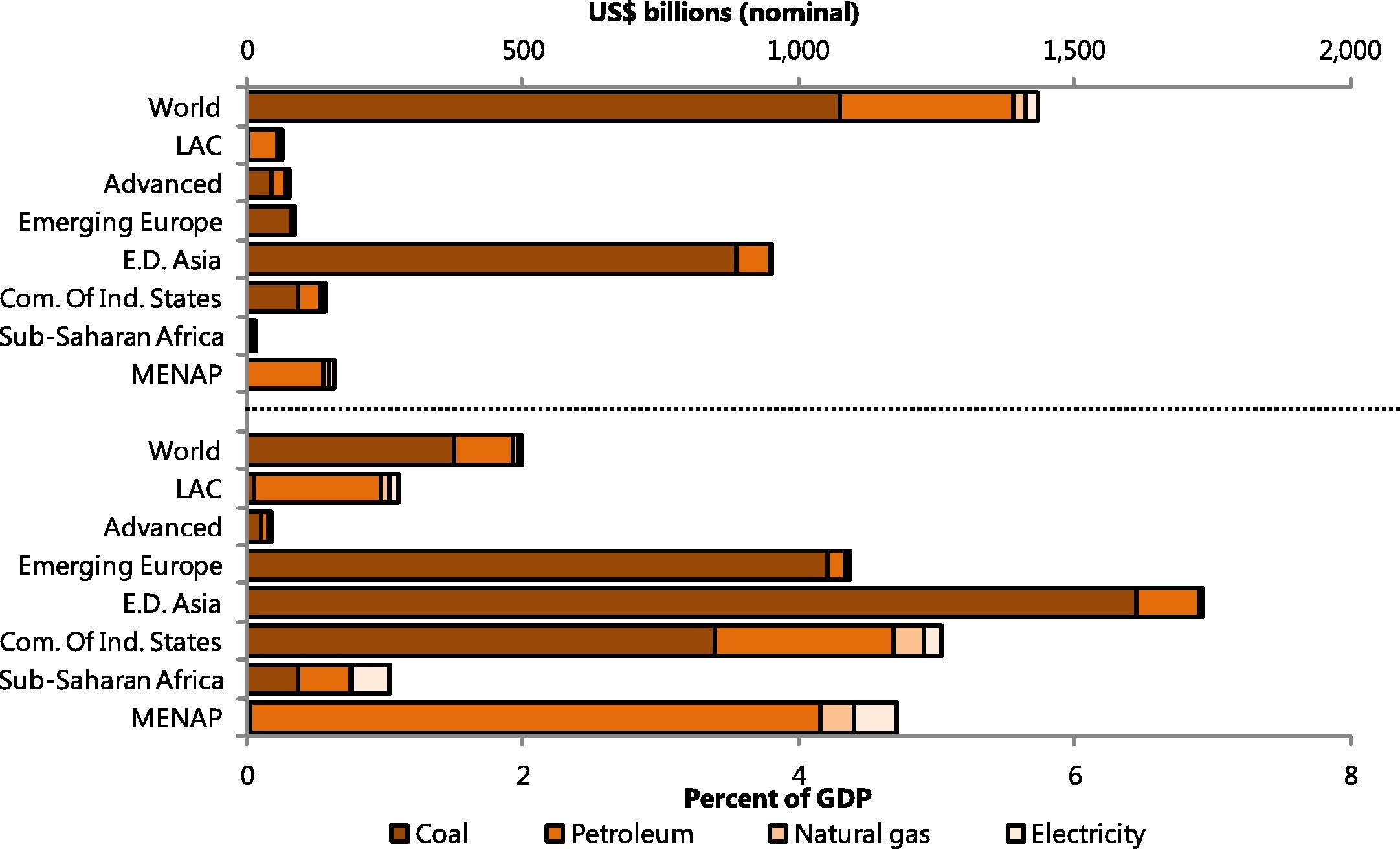 Fossil Fuel Subsidies: Welfare Gain from Removing Energy Subsidies, 2013