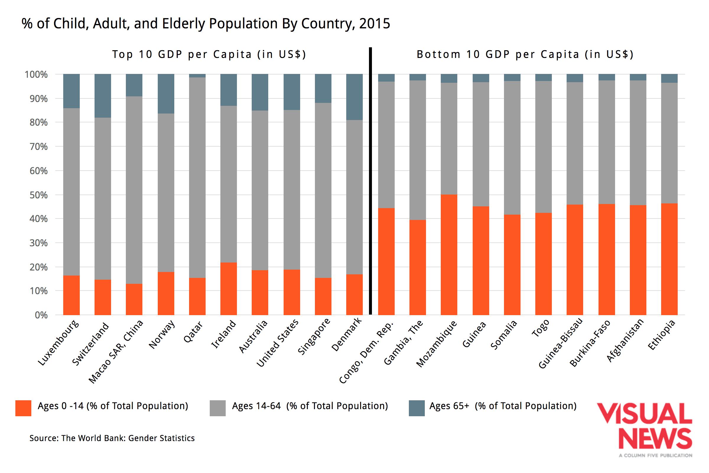 population-gdp-per-capita