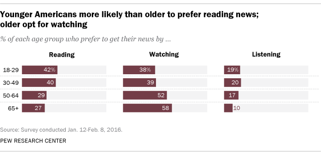 News by Age