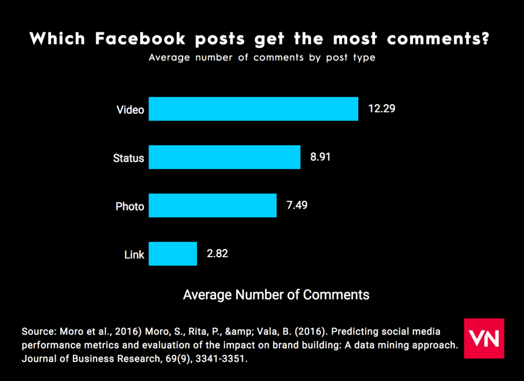 facebook-posts-most-comments