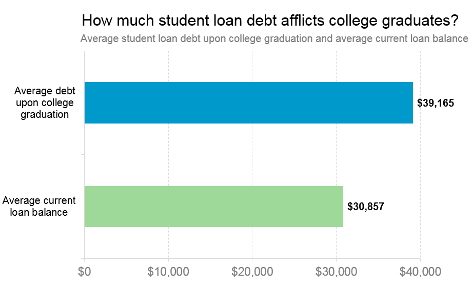 Race, Gender & Paying For College: Who Bears The Burden Of Student Debt?