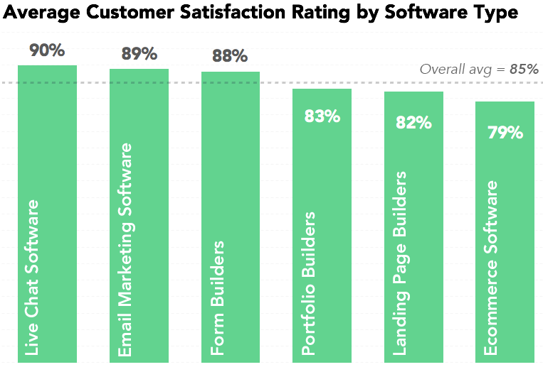 What Software Gets The Best (And Worst) Feedback From Users?