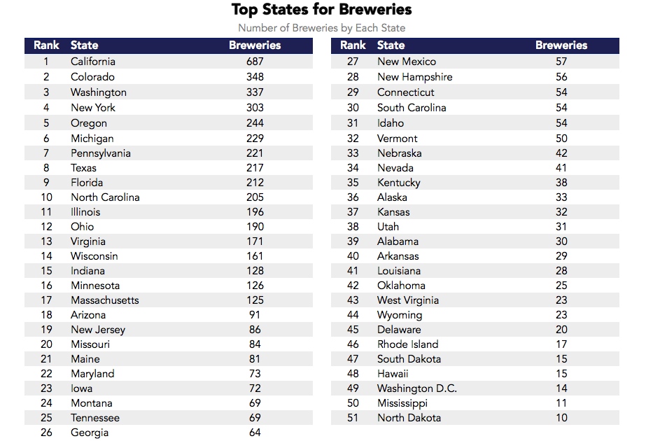 Where Is Craft Beer Most Popular In America?