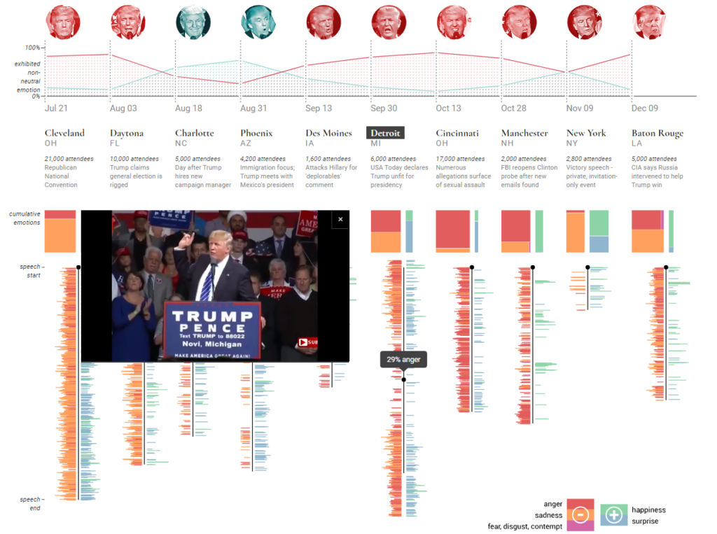 Data Visual: On The Trump Emo-Coaster
