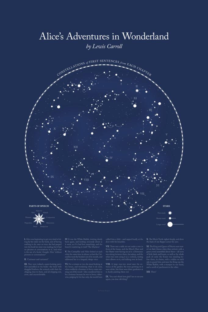 Data Visual: Literary Constellations