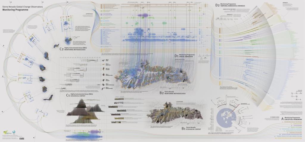 Data Visual: Sierra Nevada Global Change