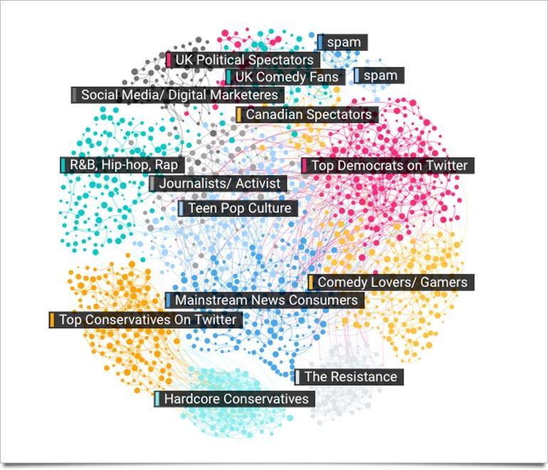 Data Visual: Trump Trends on Social Media